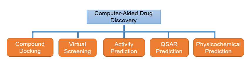 Computer-Aided Drug Discovery