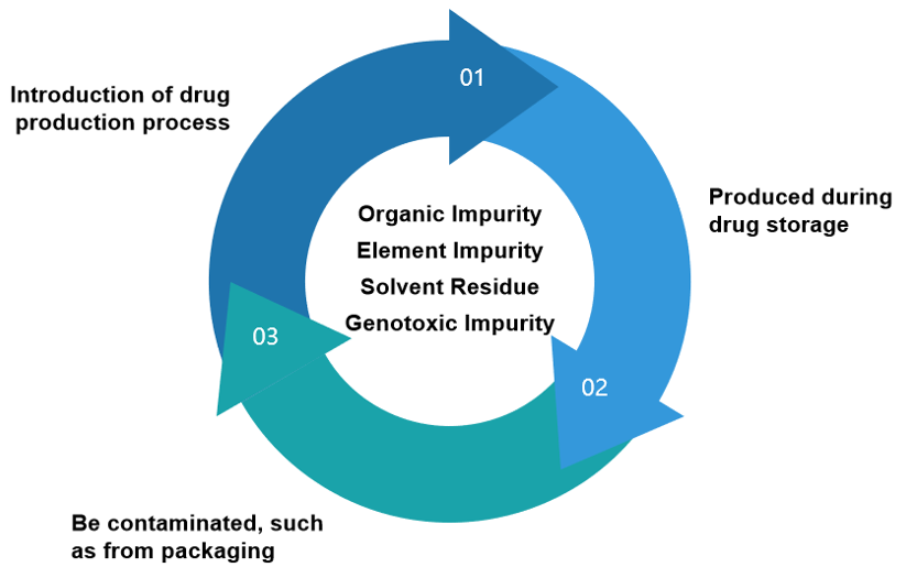 Main-types-and-sources-of-drug-impurities