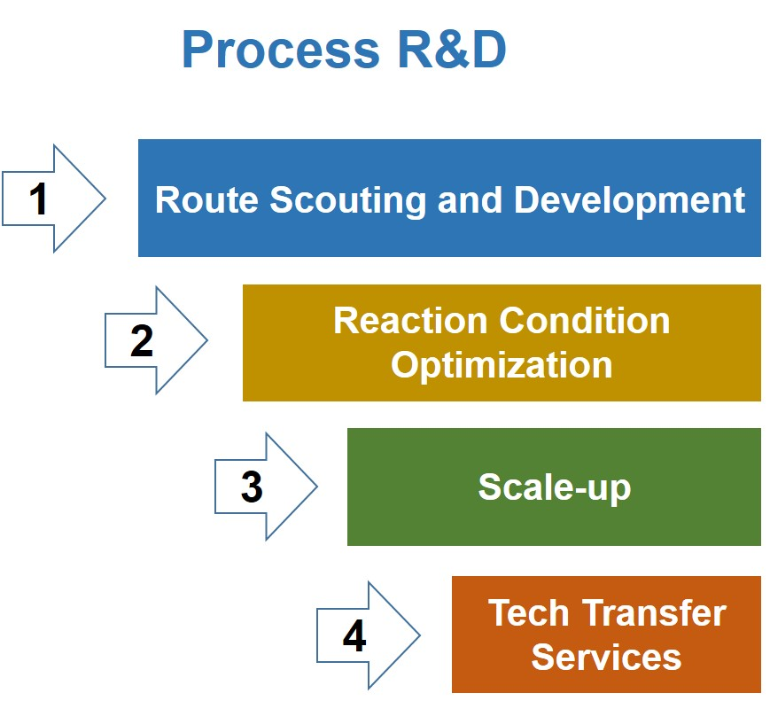 Process R and D