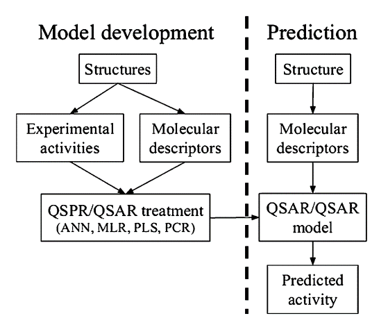 QSAR-Prediction