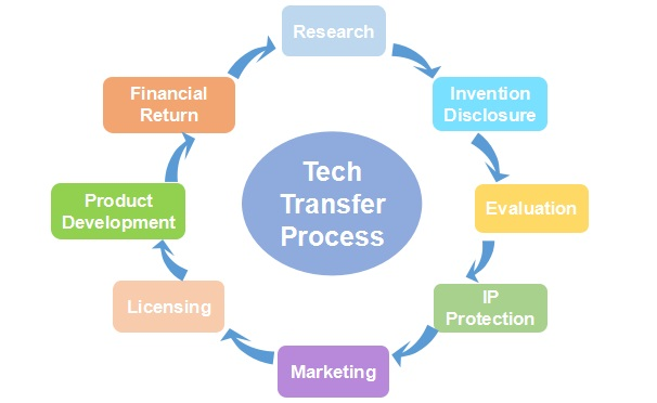Tech Transfer Services