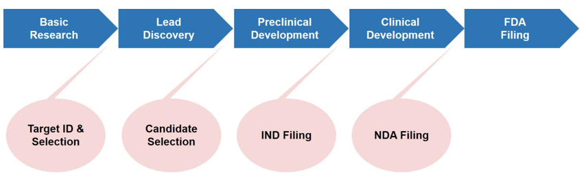 Drug discovery process from target ID and validation through to filing of a compound and the approximate timescale for these processes.
